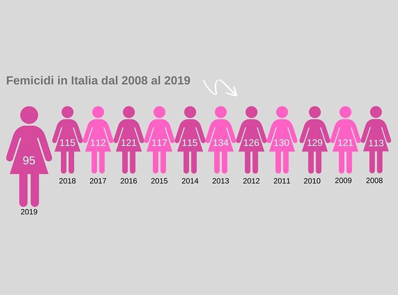 Femicidi 2019 Casa delle donne Bologna - Festival La Violenza Illustrata 2020