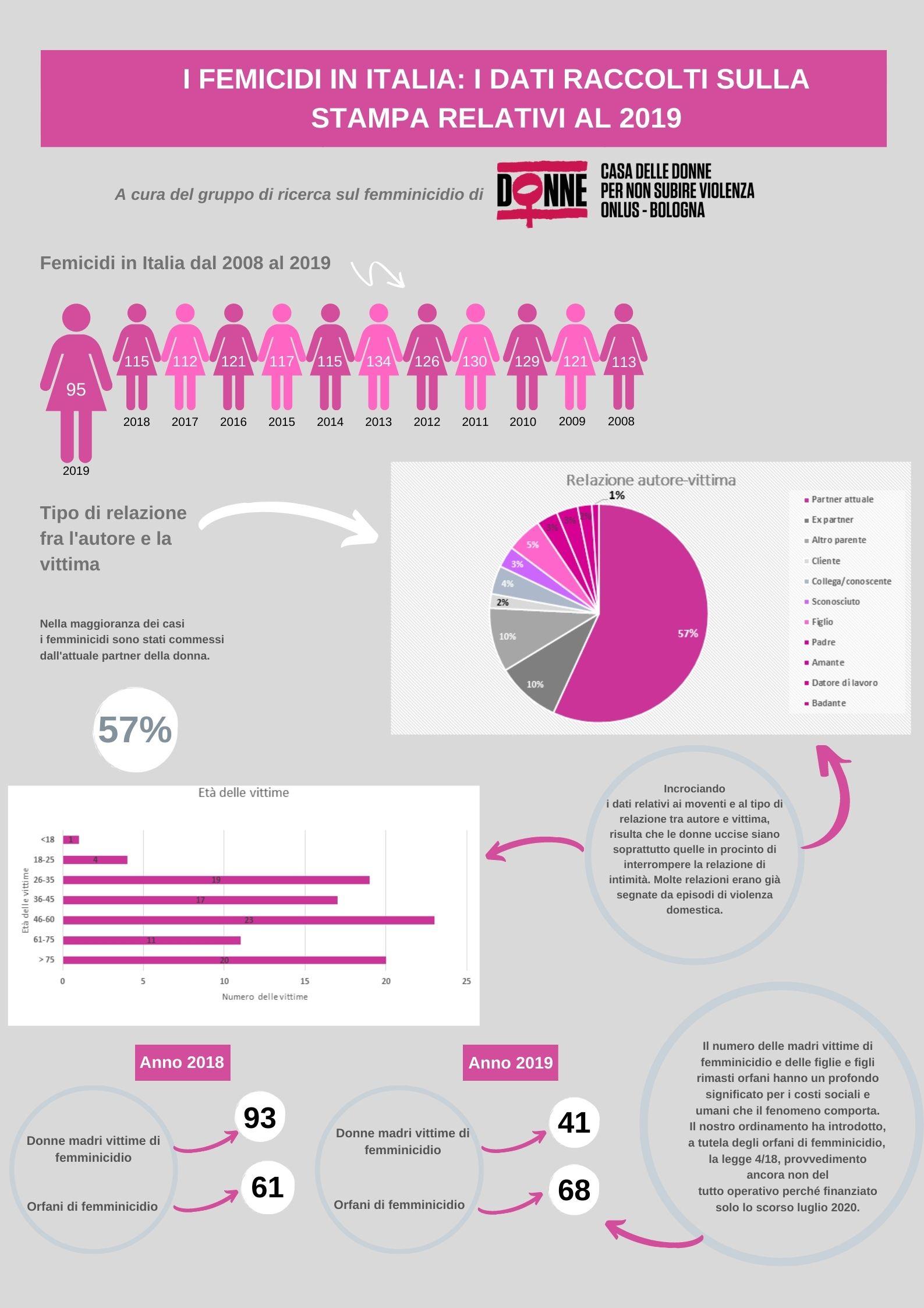 I femicidi in Italia - 2019